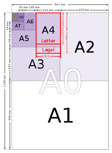 Paper Sizes - 4A0 to A10